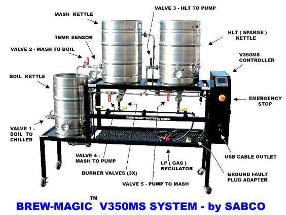 The Sabco Brew-Magic System