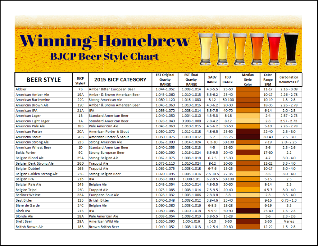 Beer style chart p1