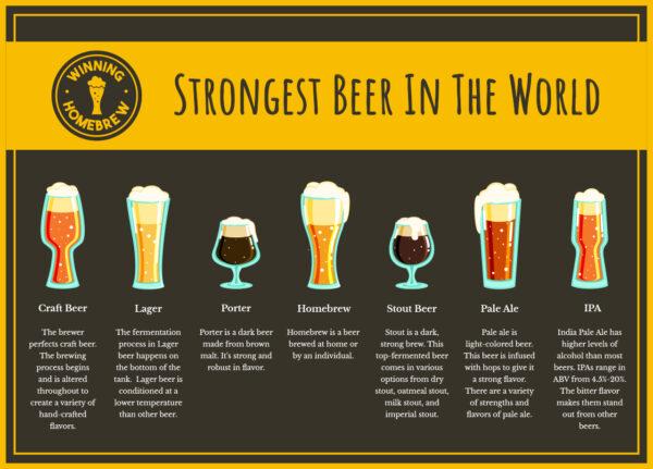 Strongest Beer Infographic
